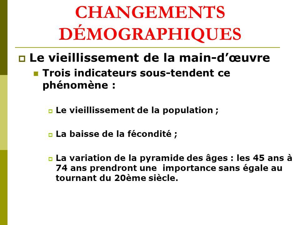 CHANGEMENTS DÉMOGRAPHIQUES