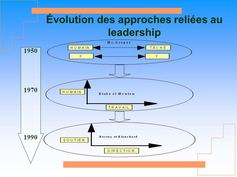 Évolution des approches reliées au leadership