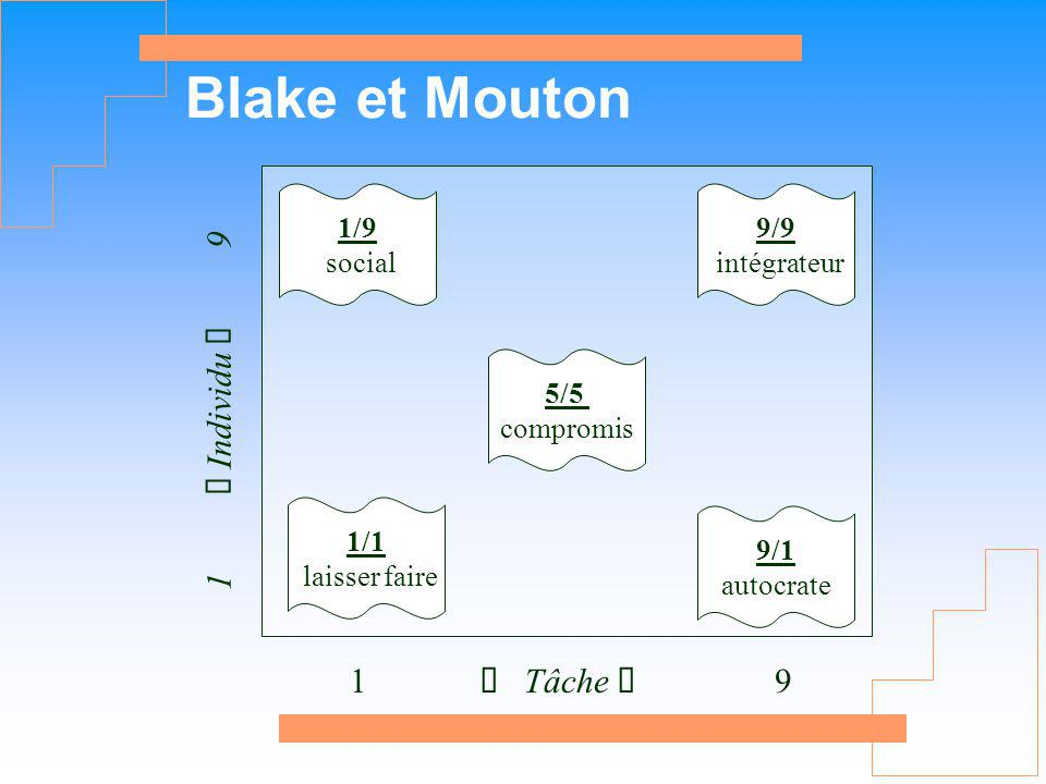 Blake et Mouton 1 ç Individu è 9 1 ç Tâche è 9 1/9 social 9/9