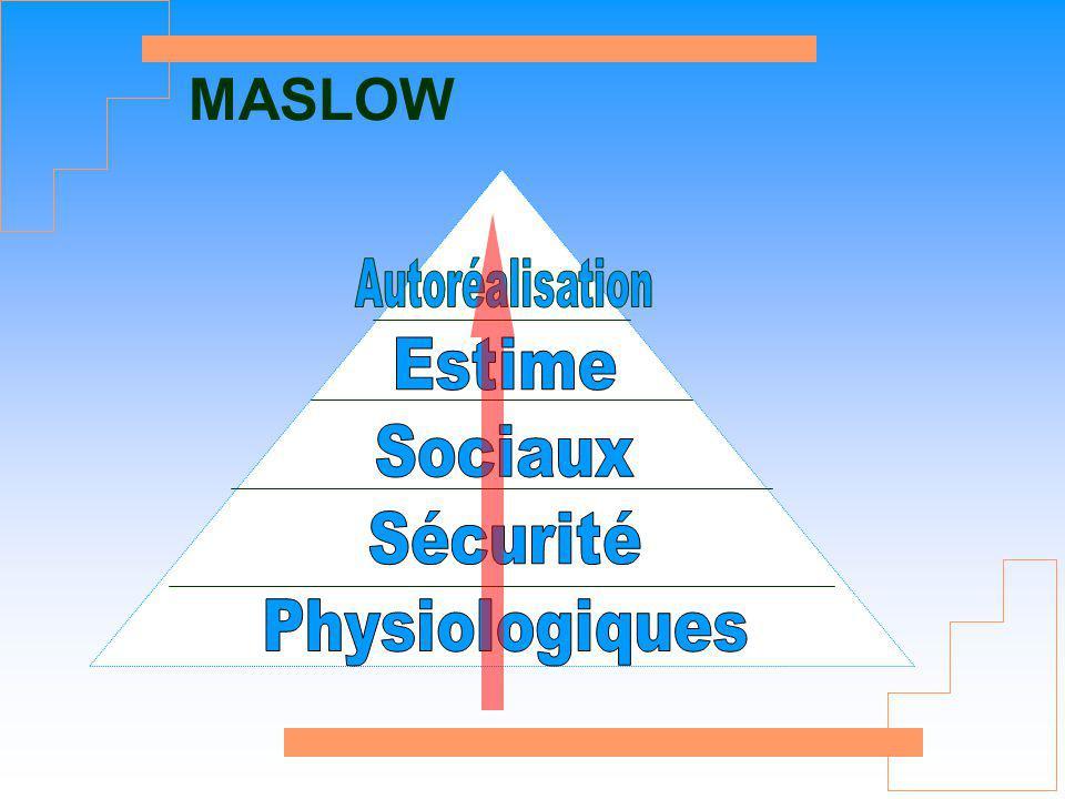MASLOW Autoréalisation Estime Sociaux Sécurité Physiologiques