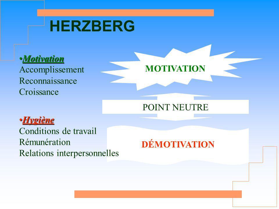 HERZBERG Motivation Accomplissement Reconnaissance Croissance