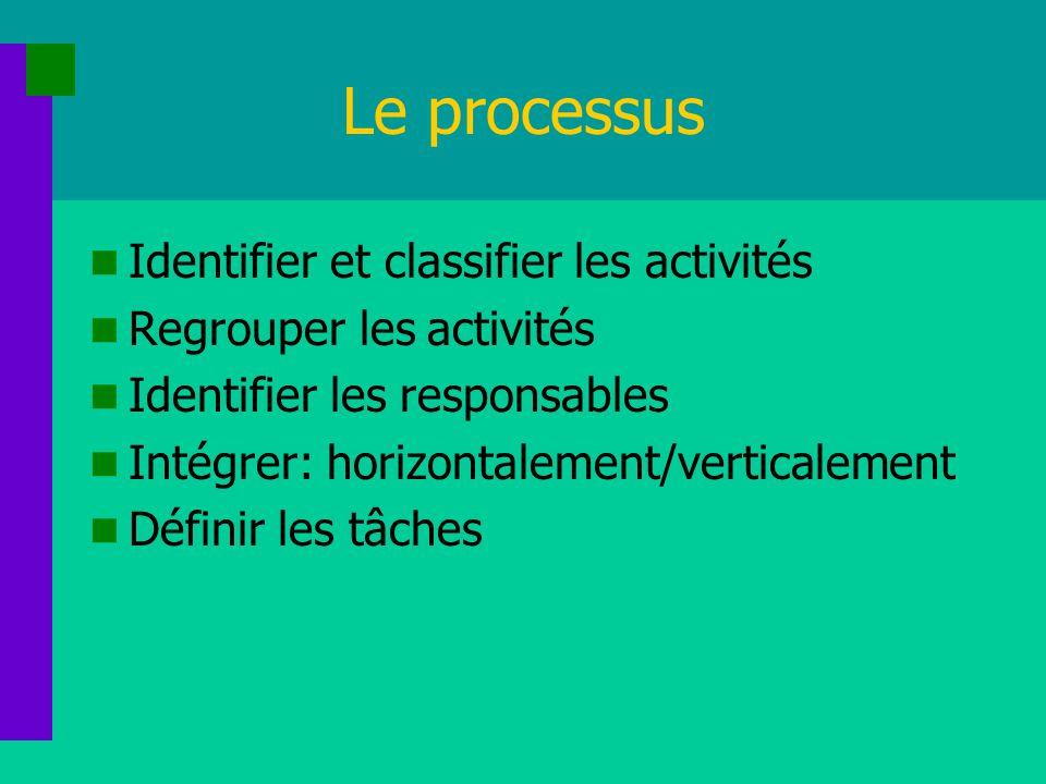 Le processus Identifier et classifier les activités
