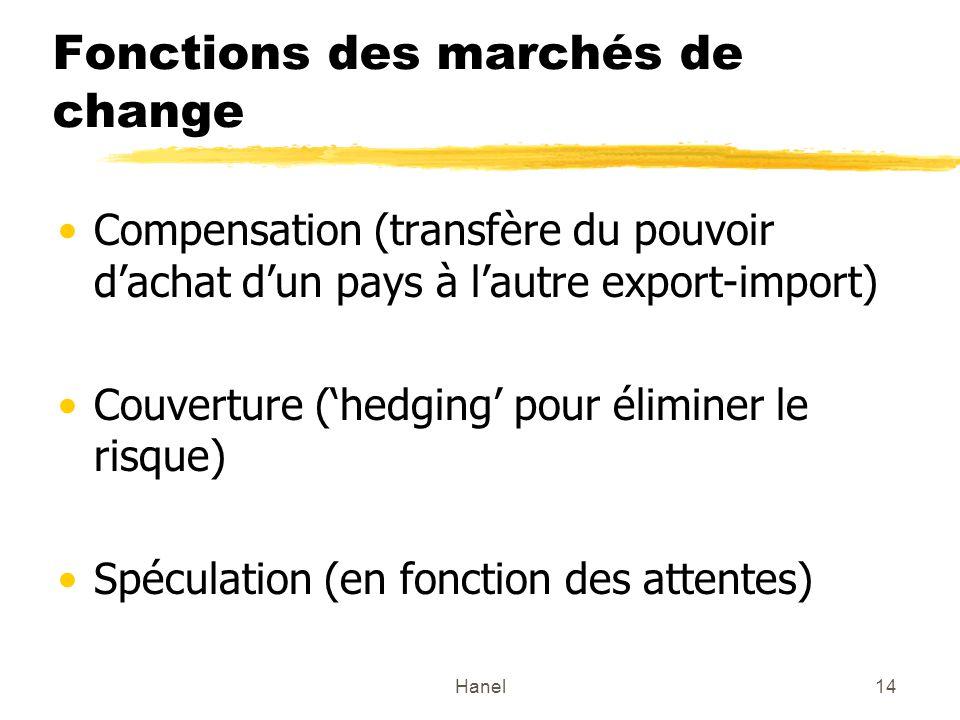 Fonctions des marchés de change