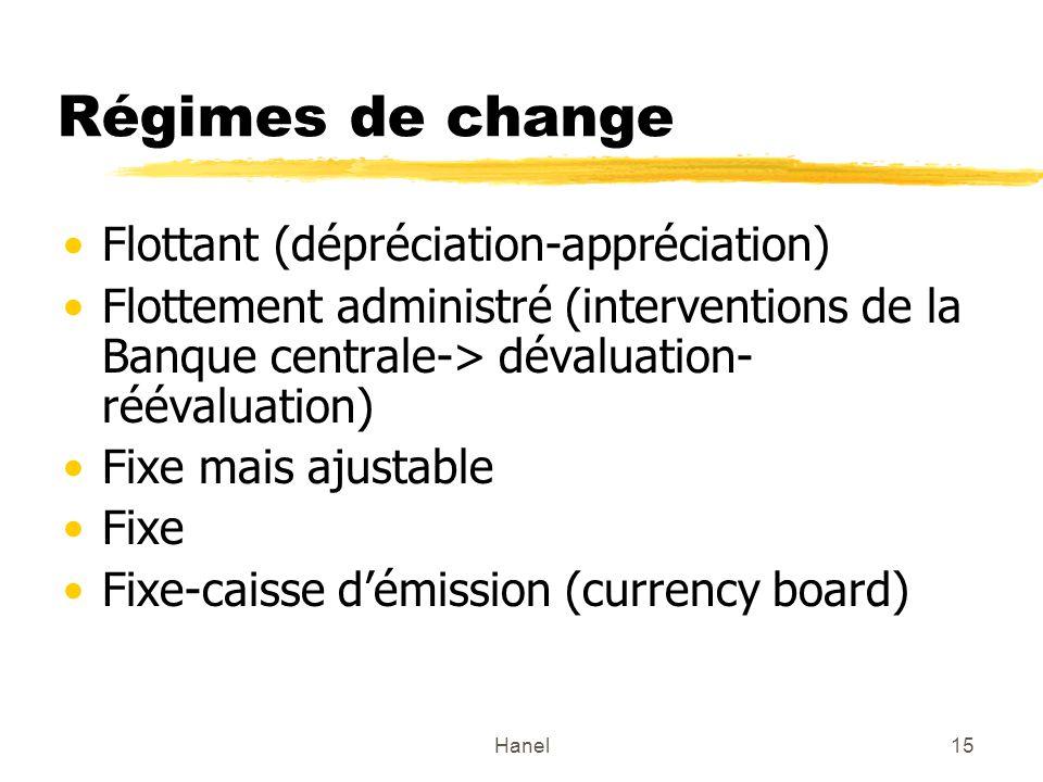 Régimes de change Flottant (dépréciation-appréciation)