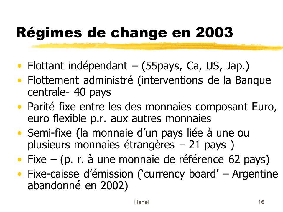 Régimes de change en 2003 Flottant indépendant – (55pays, Ca, US, Jap.) Flottement administré (interventions de la Banque centrale- 40 pays.