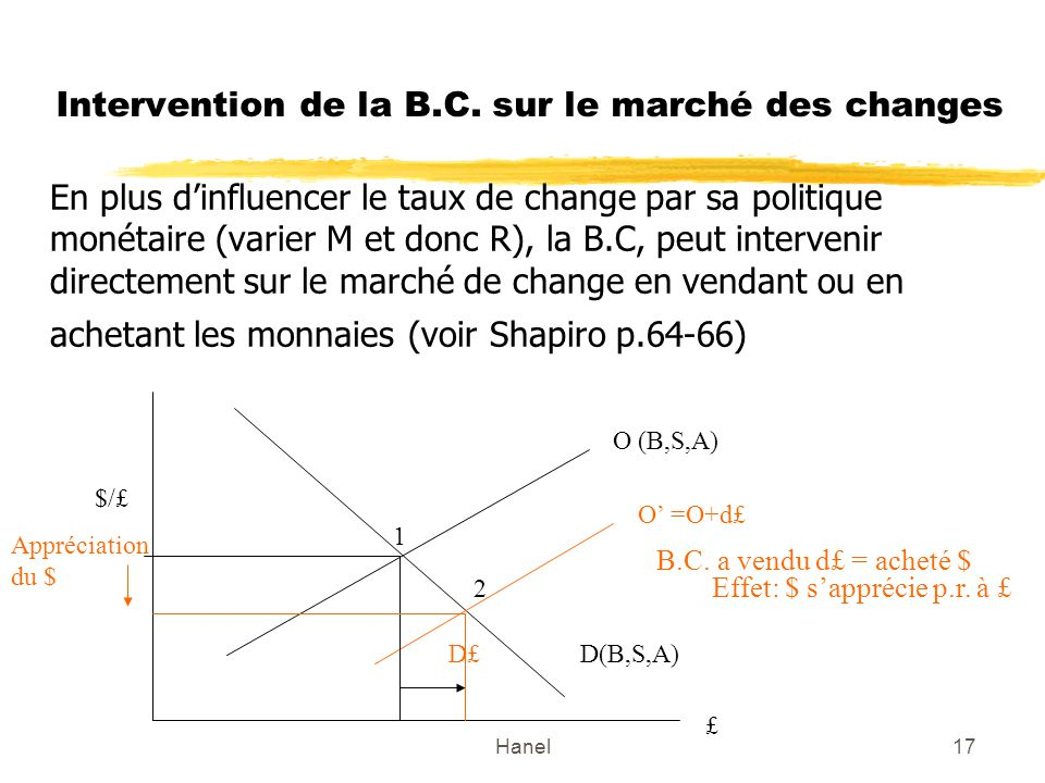 Intervention de la B.C. sur le marché des changes