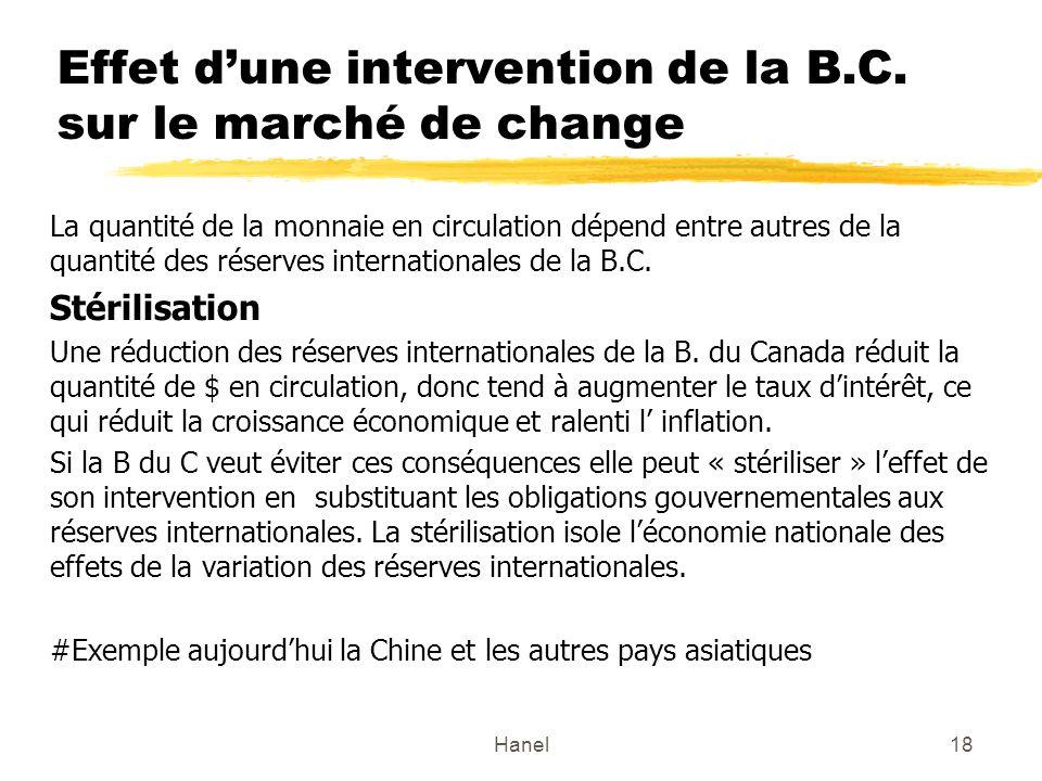 Effet d'une intervention de la B.C. sur le marché de change