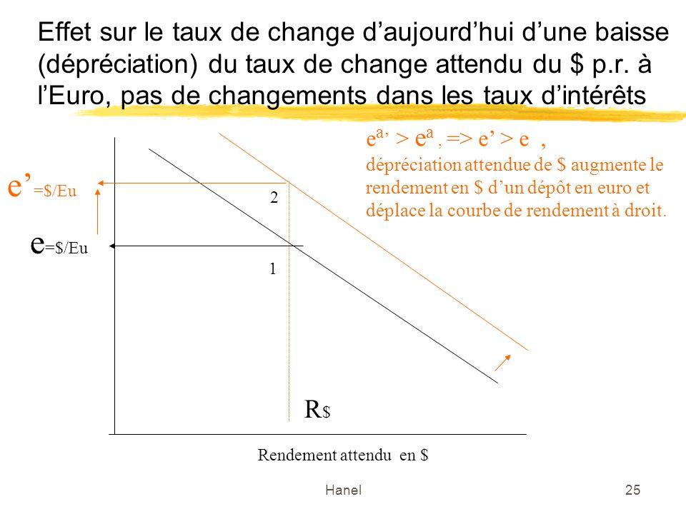 Effet sur le taux de change d'aujourd'hui d'une baisse (dépréciation) du taux de change attendu du $ p.r. à l'Euro, pas de changements dans les taux d'intérêts
