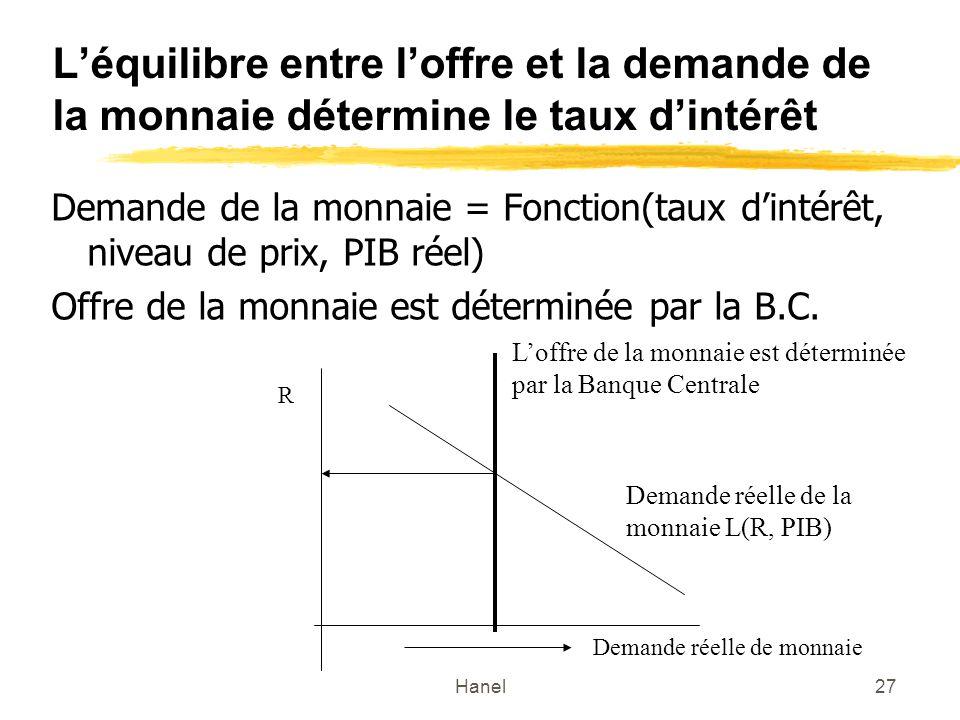 L'équilibre entre l'offre et la demande de la monnaie détermine le taux d'intérêt