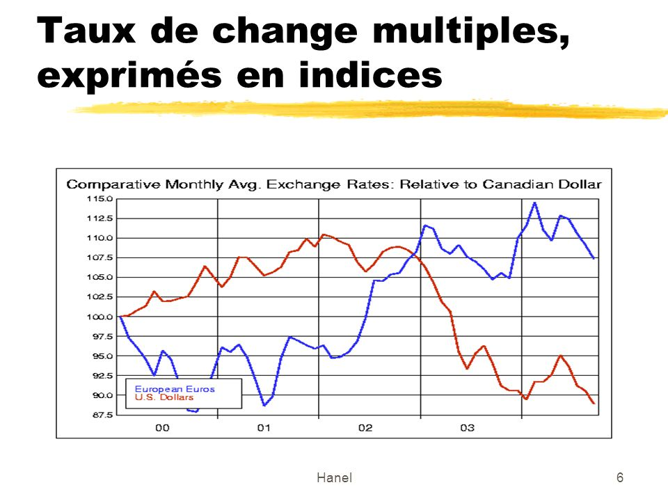 Taux de change multiples, exprimés en indices