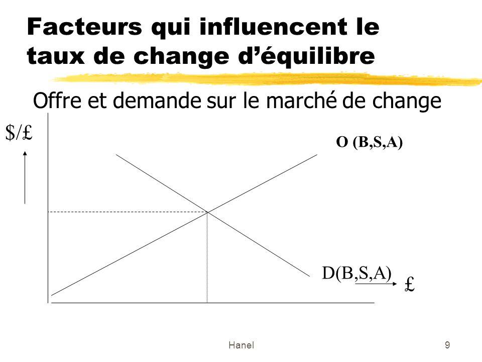 Facteurs qui influencent le taux de change d'équilibre