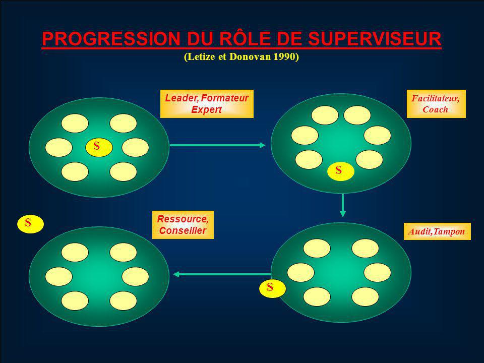 PROGRESSION DU RÔLE DE SUPERVISEUR