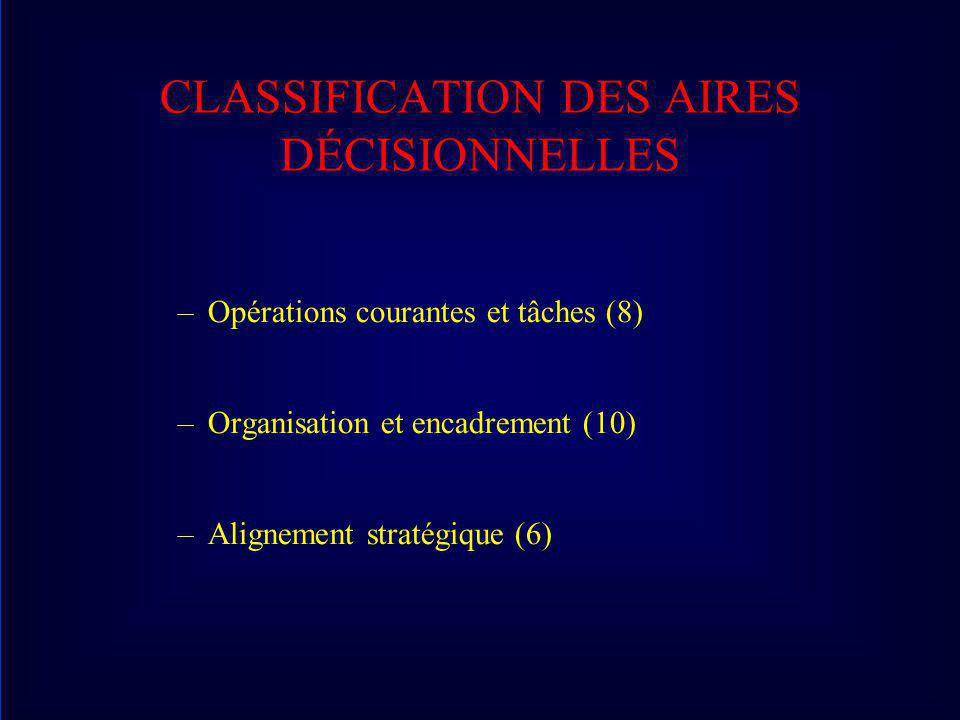 CLASSIFICATION DES AIRES DÉCISIONNELLES