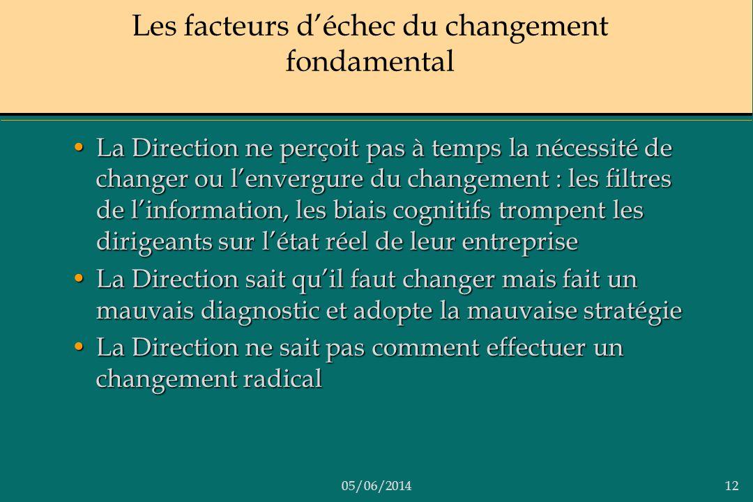 Les facteurs d'échec du changement fondamental