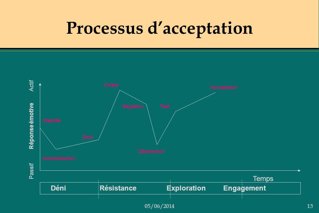 Processus d'acceptation