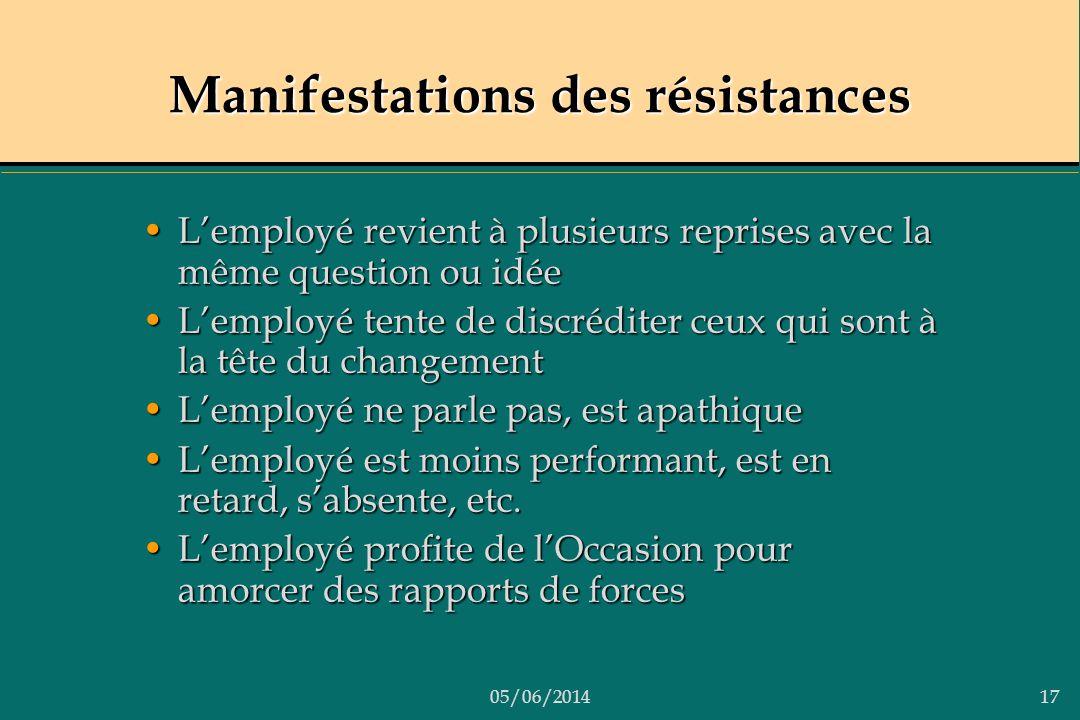 Manifestations des résistances
