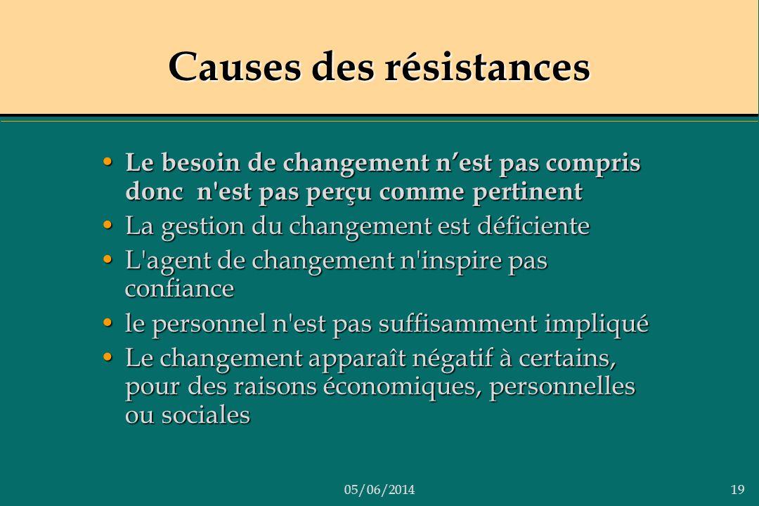 Causes des résistances