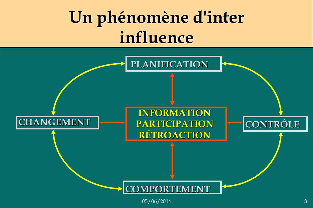 Un phénomène d inter influence