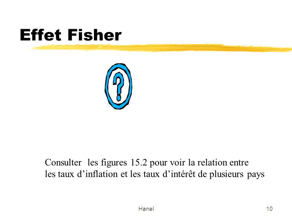 Effet Fisher Consulter les figures 15.2 pour voir la relation entre