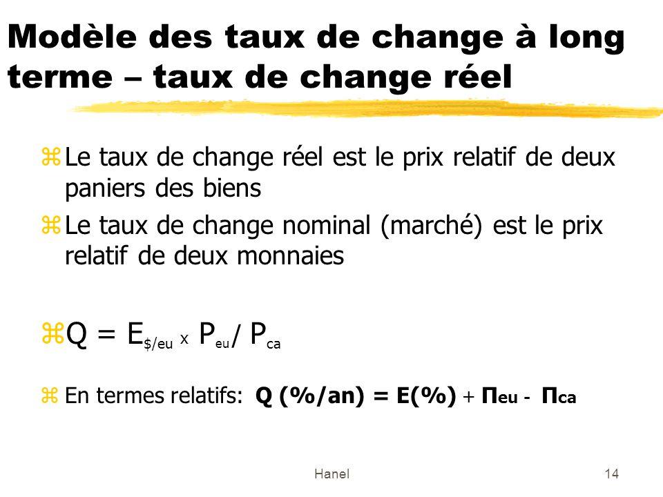 Modèle des taux de change à long terme – taux de change réel