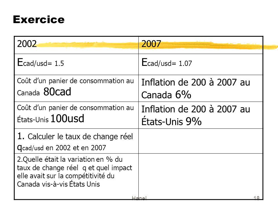 Exercice Ecad/usd= 1.5 Ecad/usd= 1.07 2002 2007