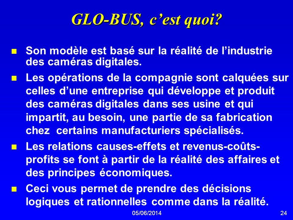 GLO-BUS, c'est quoi Son modèle est basé sur la réalité de l'industrie des caméras digitales.