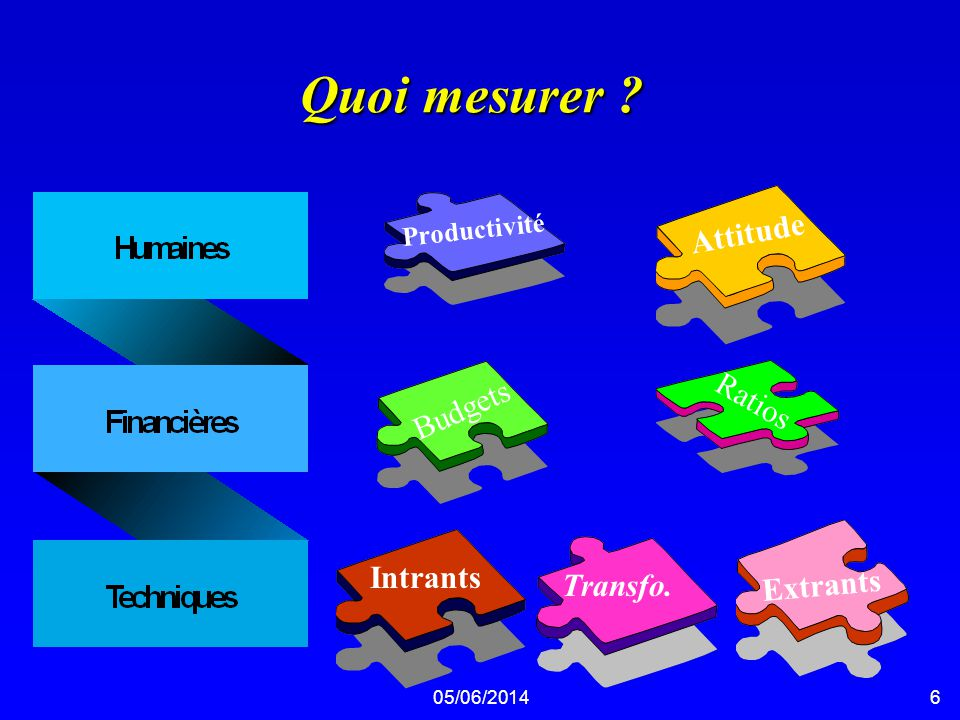Quoi mesurer Attitude Ratios Budgets Intrants Transfo. Extrants