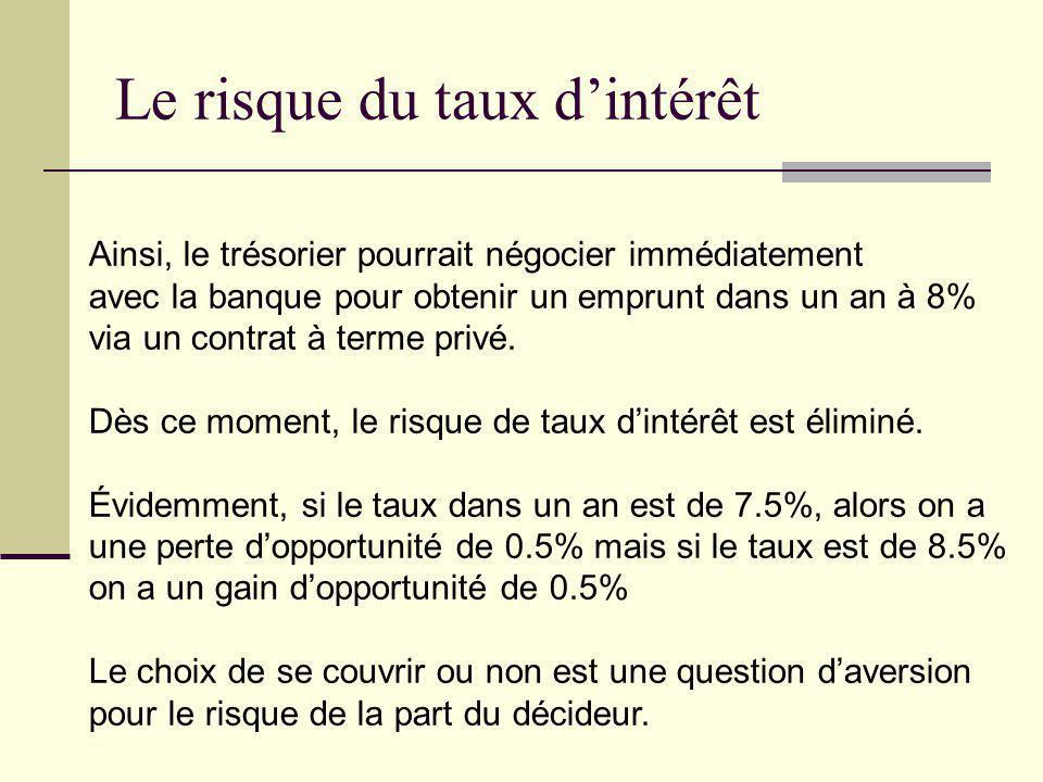 Le risque du taux d'intérêt
