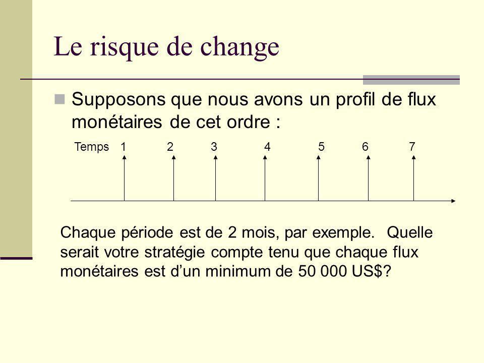 Le risque de change Supposons que nous avons un profil de flux monétaires de cet ordre :