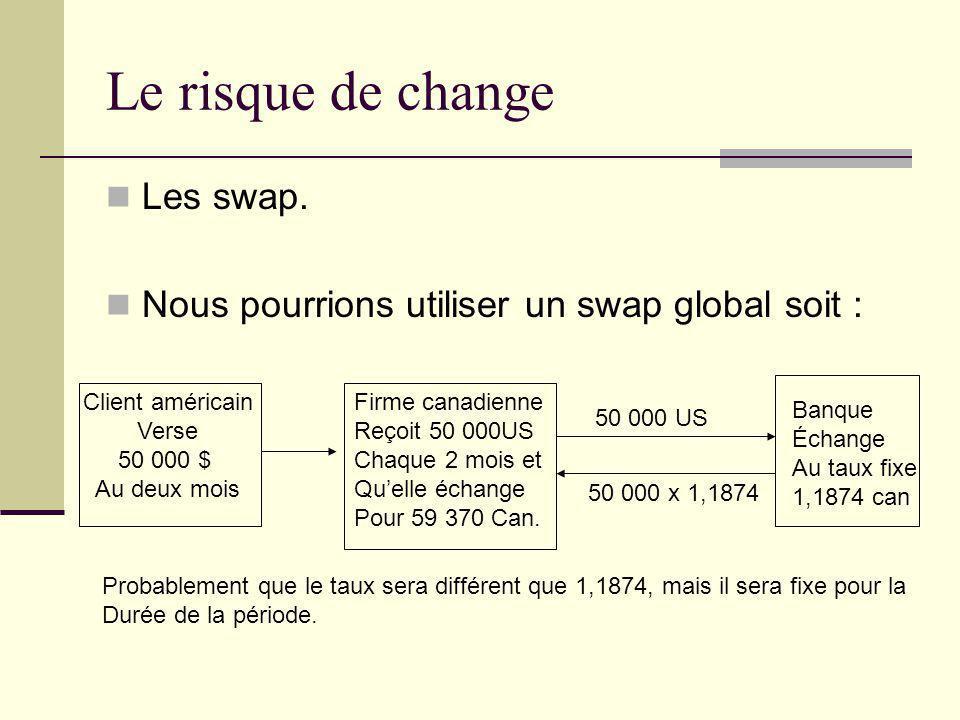 Le risque de change Les swap.