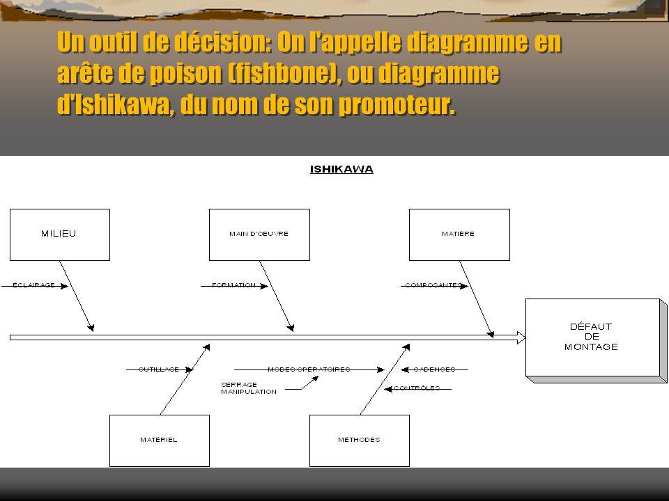 Un outil de décision: On l appelle diagramme en arête de poison (fishbone), ou diagramme d lshikawa, du nom de son promoteur.