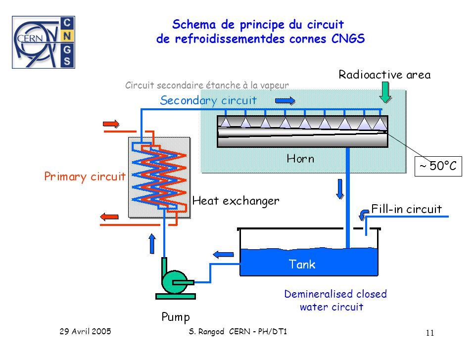 Schema de principe du circuit de refroidissementdes cornes CNGS