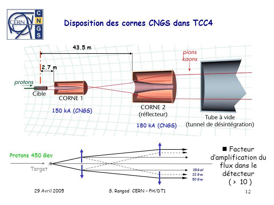  Facteur d'amplification du flux dans le détecteur