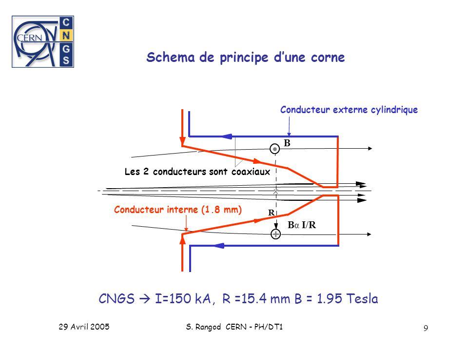 Schema de principe d'une corne