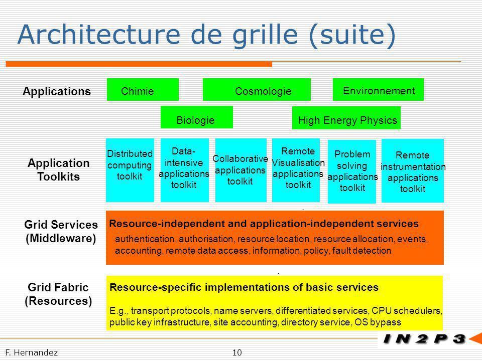 Architecture de grille (suite)