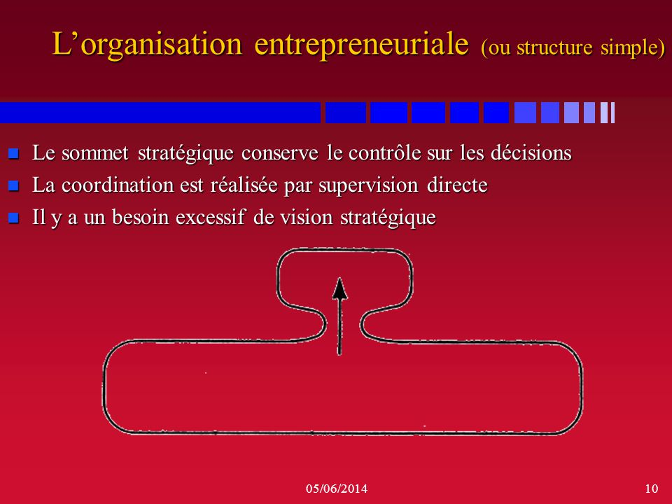 L'organisation entrepreneuriale (ou structure simple)