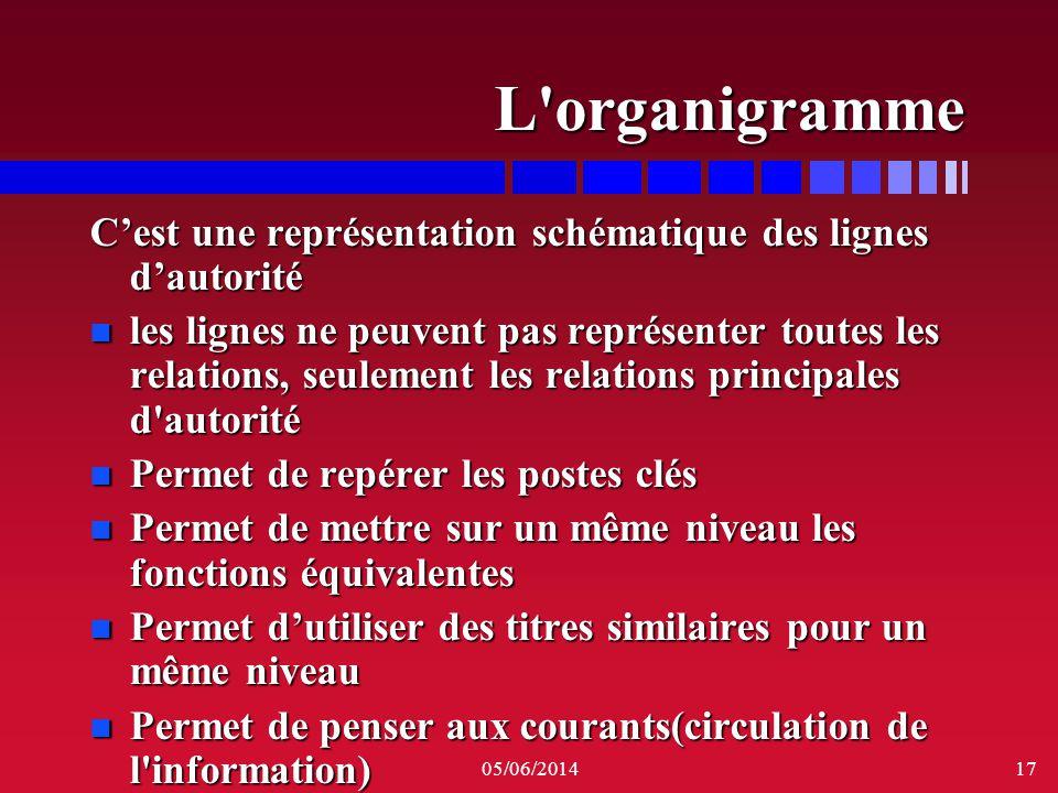 L organigramme C'est une représentation schématique des lignes d'autorité.