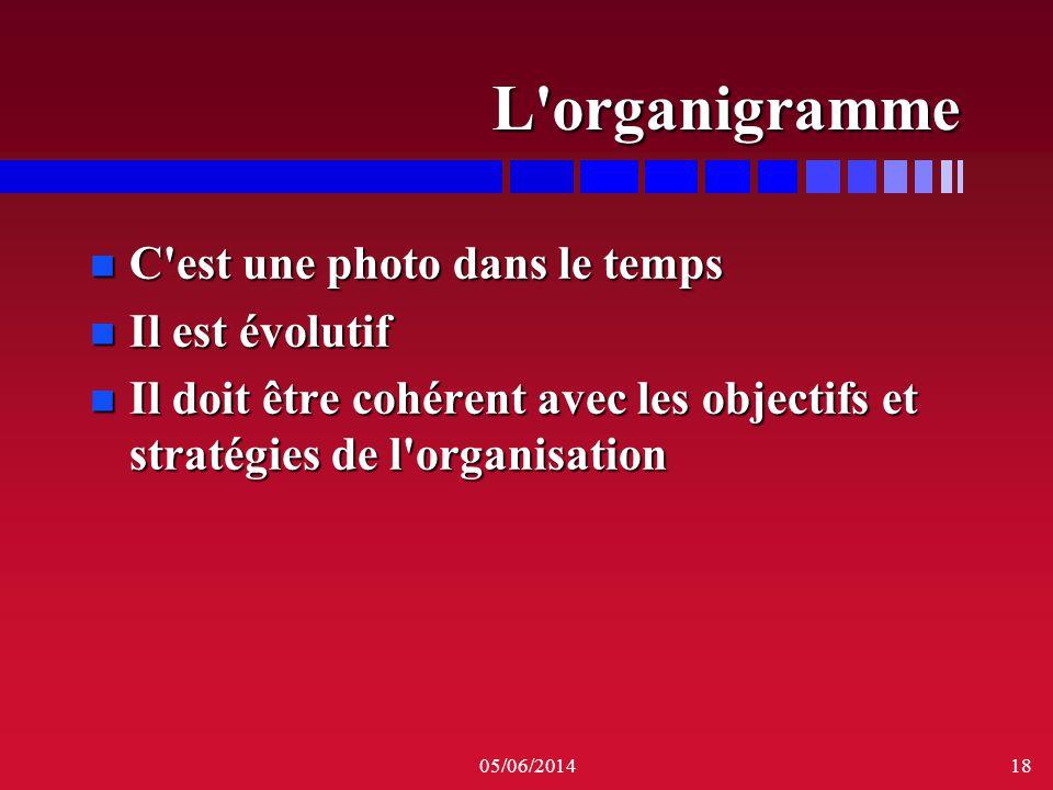 L organigramme C est une photo dans le temps Il est évolutif