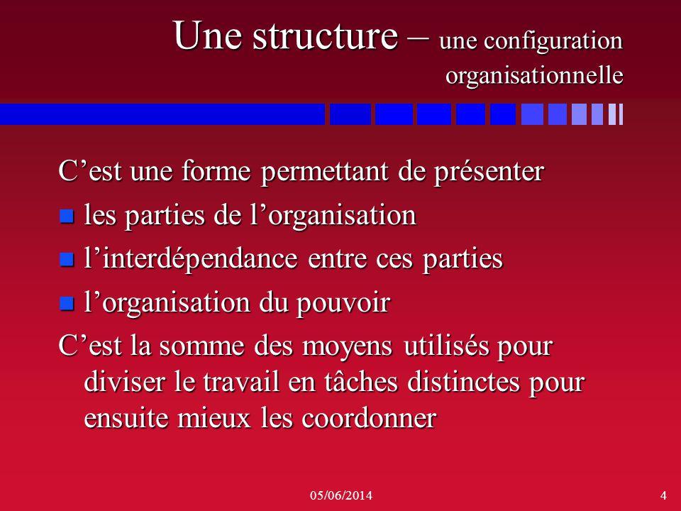 Une structure – une configuration organisationnelle