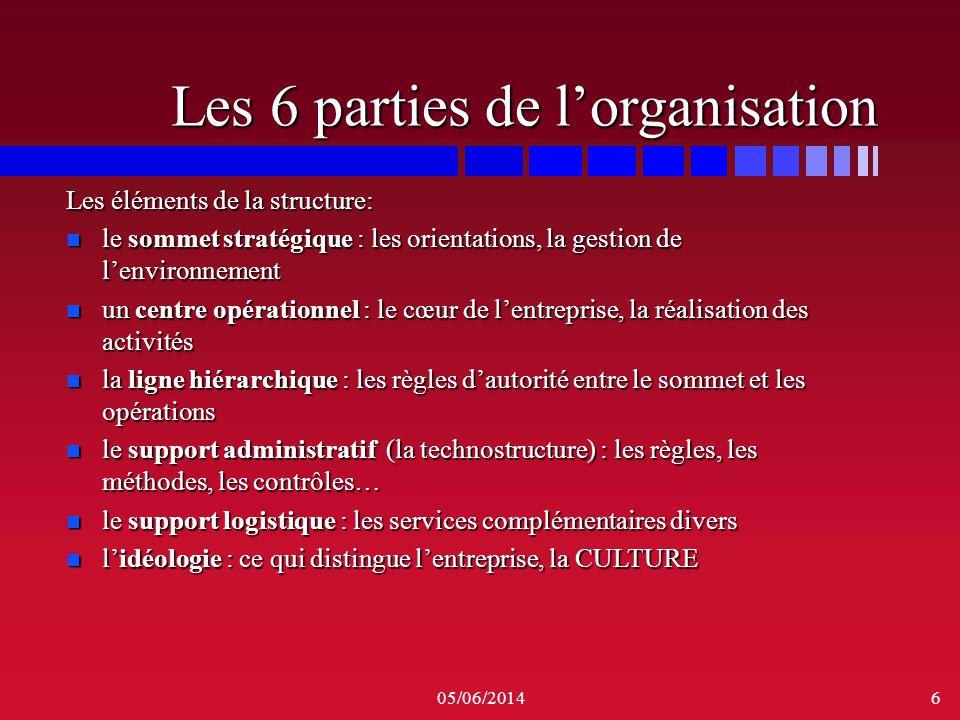 Les 6 parties de l'organisation