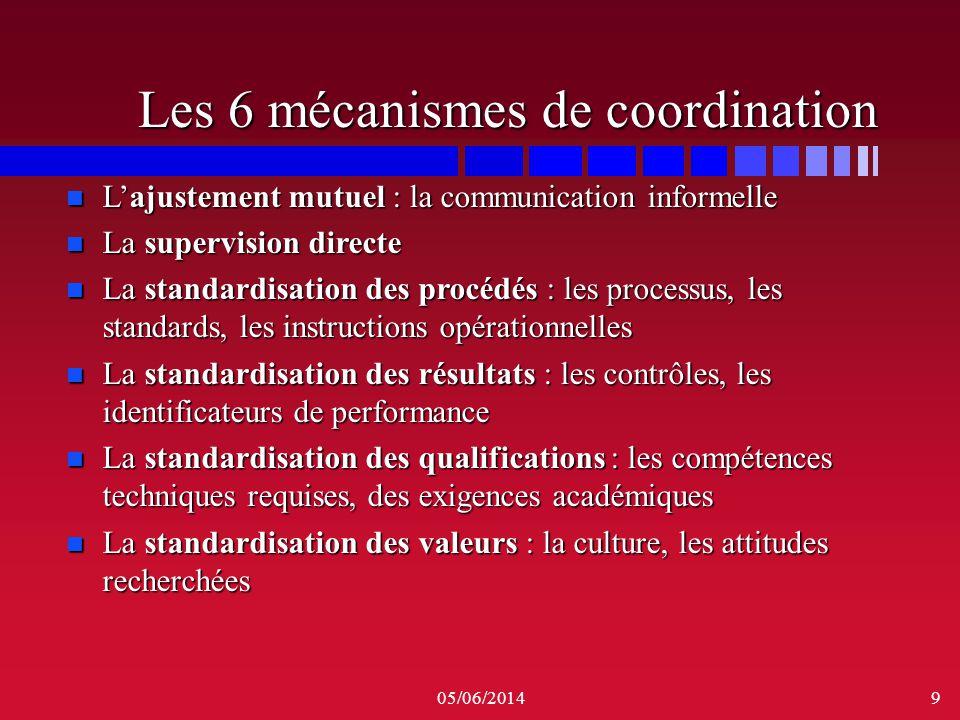Les 6 mécanismes de coordination