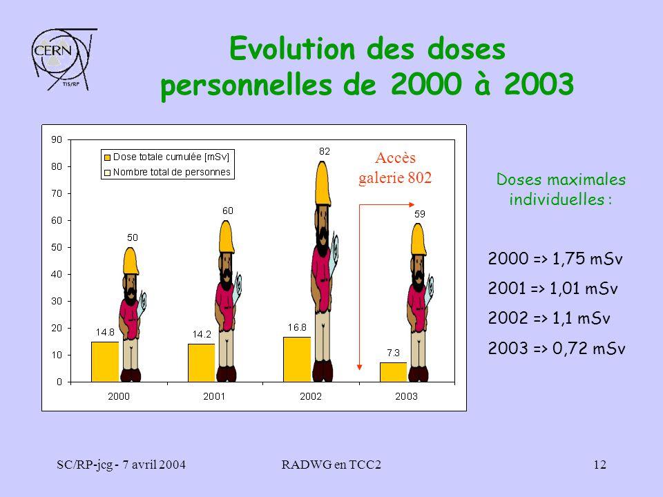 Evolution des doses personnelles de 2000 à 2003