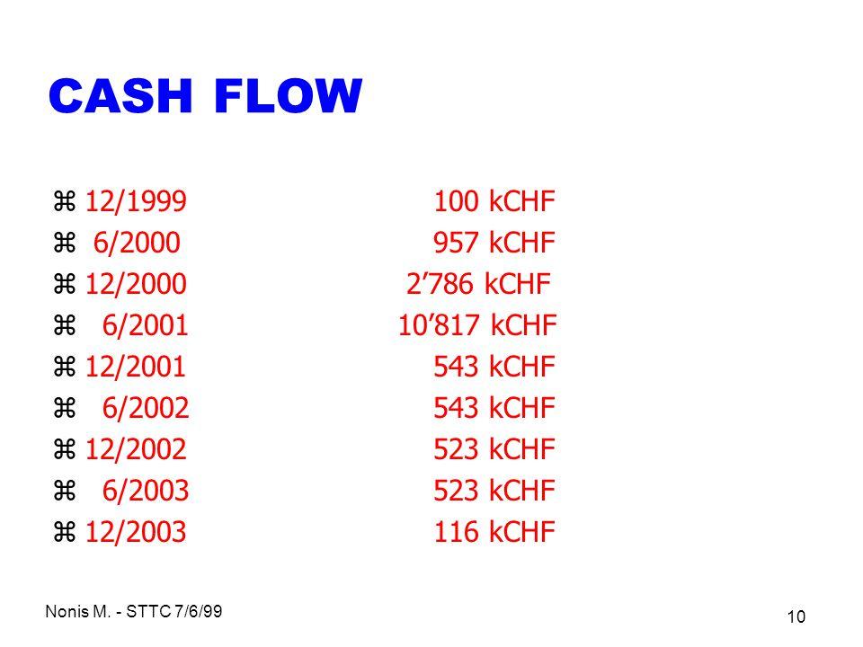 CASH FLOW 12/1999 100 kCHF 6/2000 957 kCHF 12/2000 2'786 kCHF