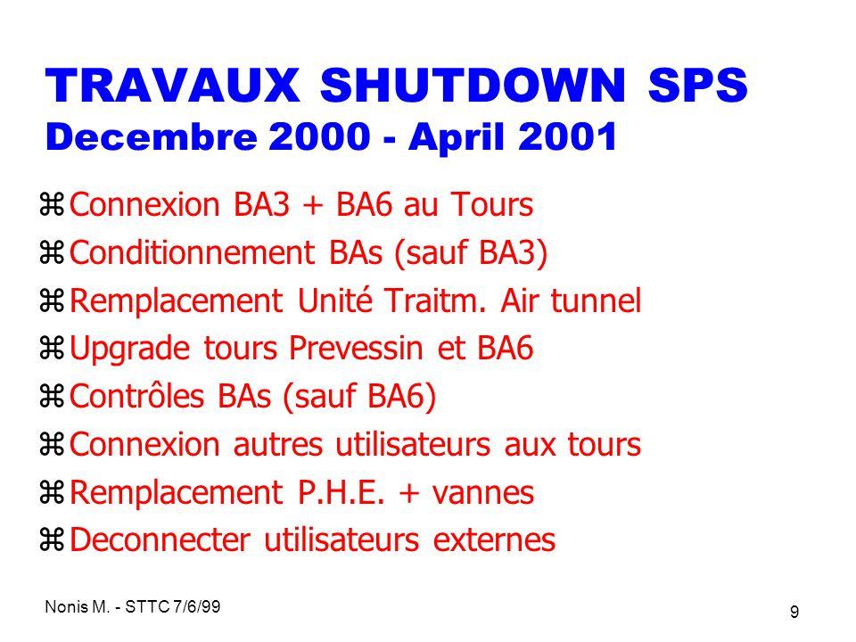 TRAVAUX SHUTDOWN SPS Decembre 2000 - April 2001