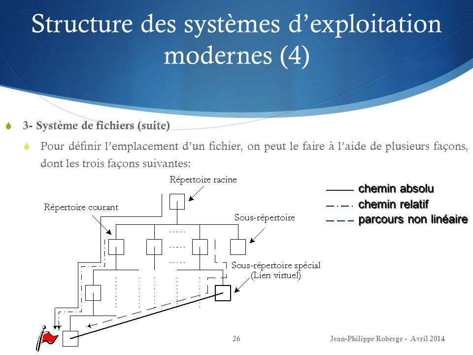 Structure des systèmes d'exploitation modernes (4)
