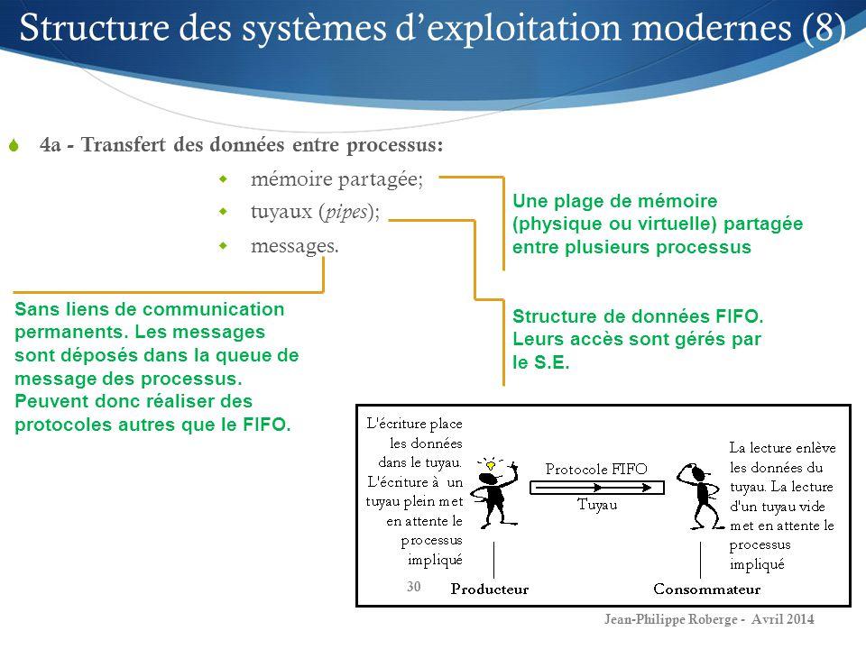 Structure des systèmes d'exploitation modernes (8)