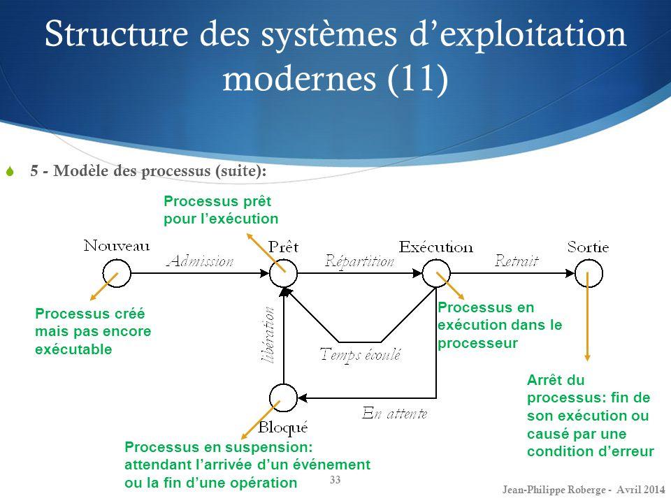 Structure des systèmes d'exploitation modernes (11)