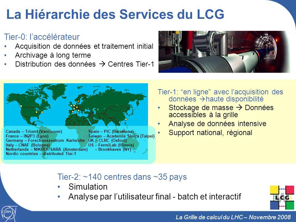 La Hiérarchie des Services du LCG
