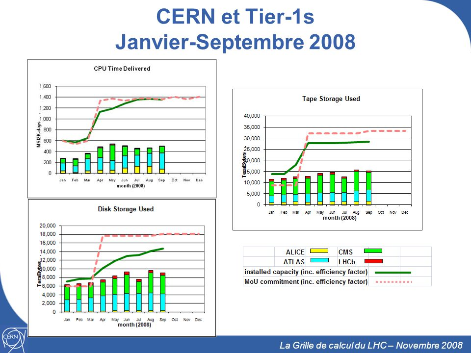 CERN et Tier-1s Janvier-Septembre 2008