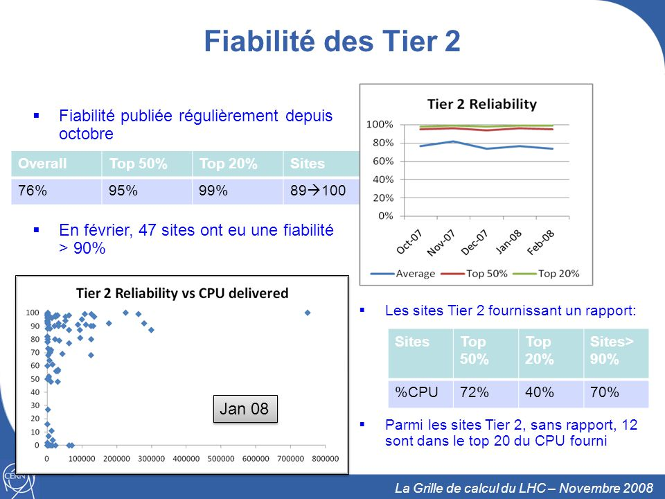 Fiabilité des Tier 2 Fiabilité publiée régulièrement depuis octobre